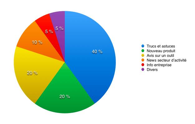camembert categories