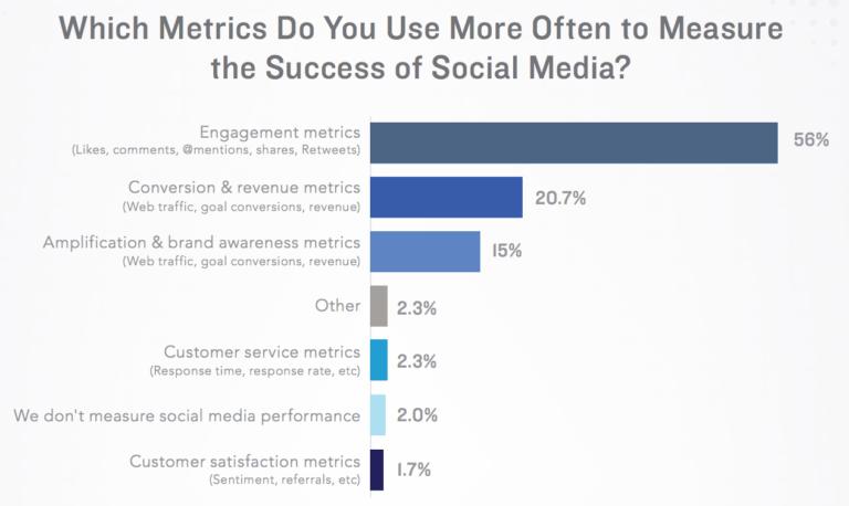 métriques réseaux sociaux