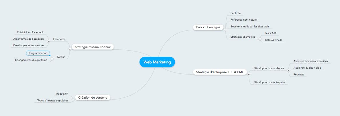 Mind map web marketing