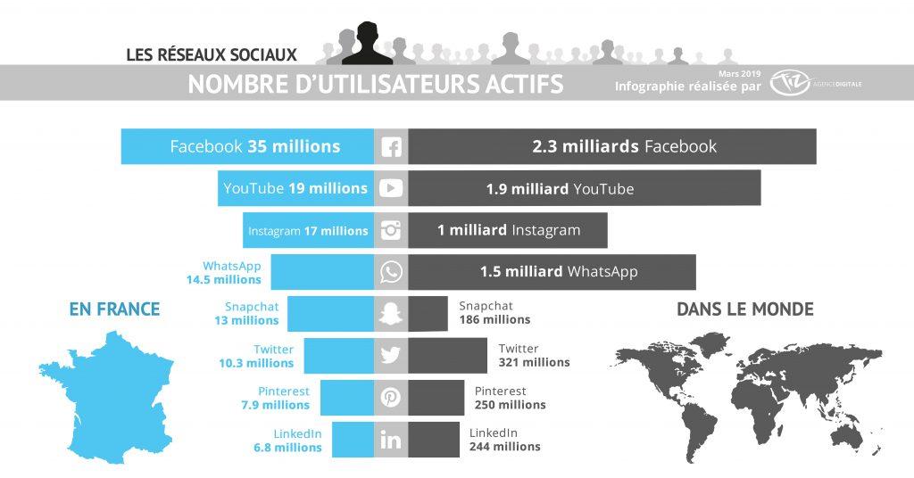 Données sur le nombre d'utilisateurs des réseaux sociaux en France et dans le monde